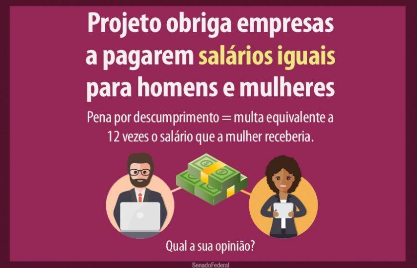 Dê sua opinião: deve haver multa para empresa que pagar salários diferentes a homens e mulheres?