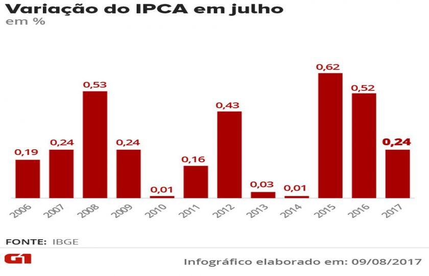 IPCA atinge 0,24% em julho e fica abaixo do piso da meta em 12 meses, diz IBGE